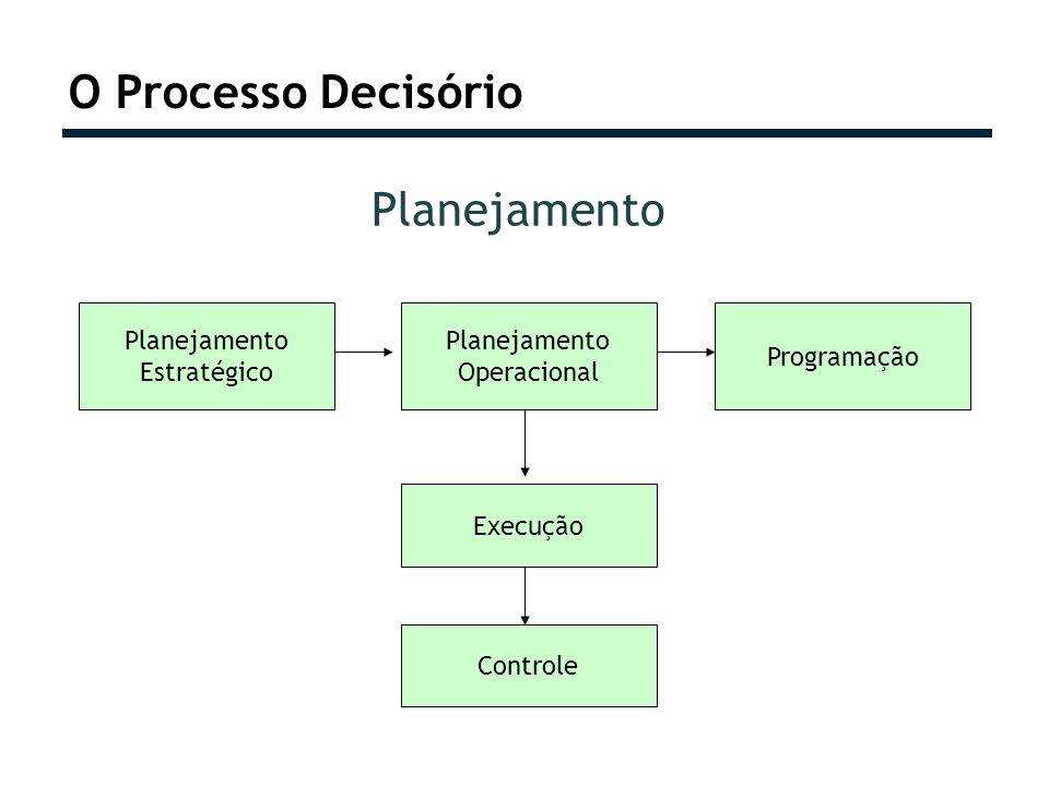O Processo Decisório Planejamento Estratégico Planejamento Operacional Programação Execução Controle Planejamento