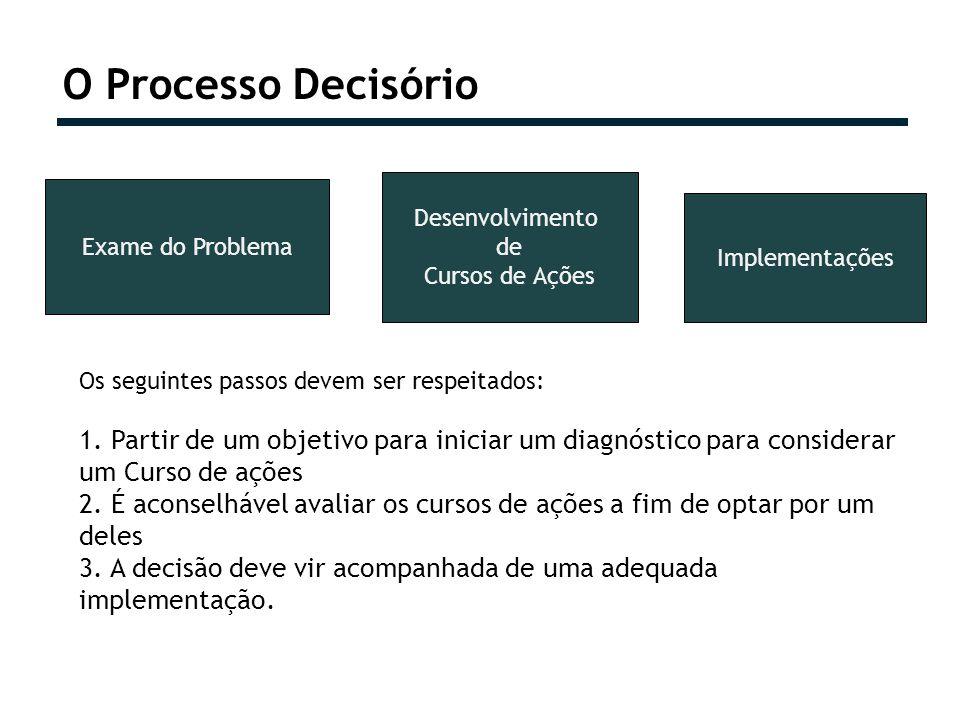 O Processo Decisório Exame do Problema Desenvolvimento de Cursos de Ações Implementações Os seguintes passos devem ser respeitados: 1. Partir de um ob