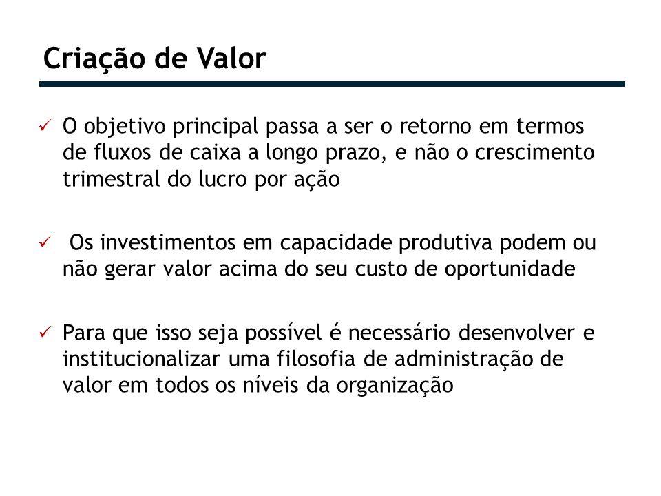 Criação de Valor O objetivo principal passa a ser o retorno em termos de fluxos de caixa a longo prazo, e não o crescimento trimestral do lucro por aç