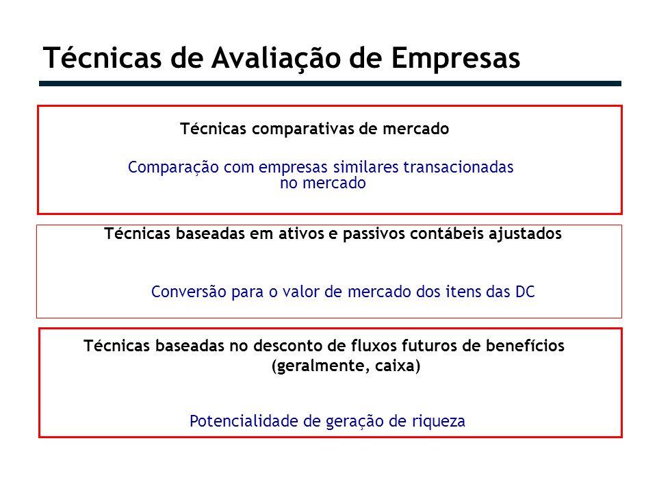 Técnicas de Avaliação de Empresas Técnicas comparativas de mercado Comparação com empresas similares transacionadas no mercado Técnicas baseadas em at