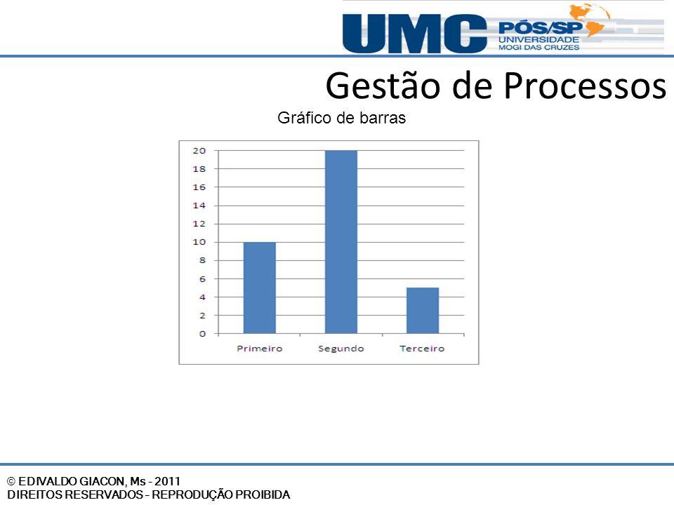 © EDIVALDO GIACON, Ms - 2011 DIREITOS RESERVADOS – REPRODUÇÃO PROIBIDA Gestão de Processos Gráfico de barras