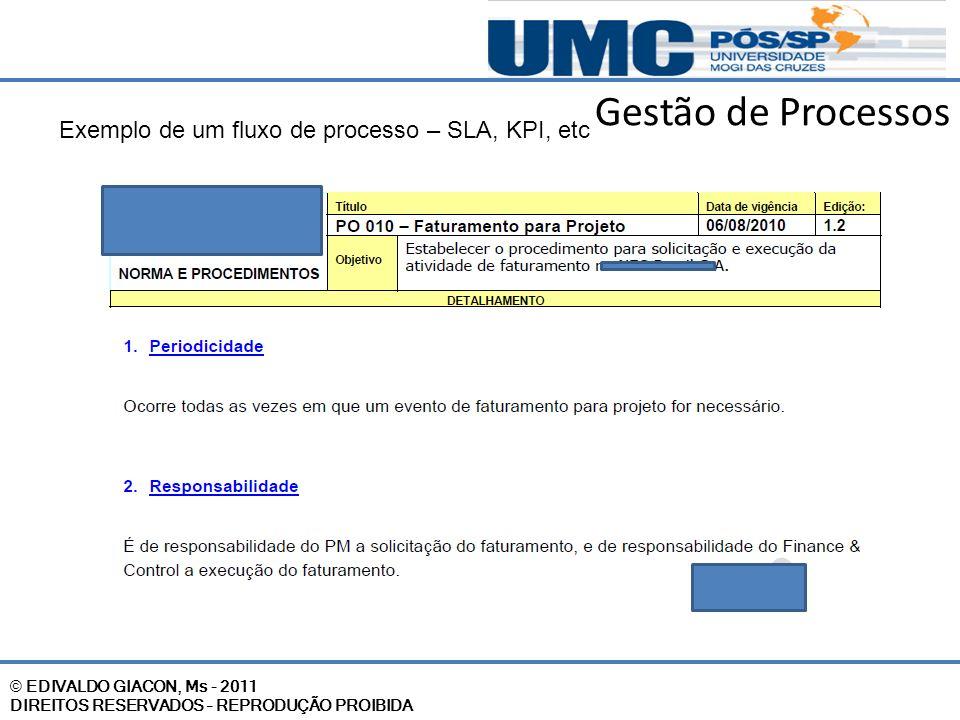 © EDIVALDO GIACON, Ms - 2011 DIREITOS RESERVADOS – REPRODUÇÃO PROIBIDA Gestão de Processos Exemplo de um fluxo de processo – SLA, KPI, etc