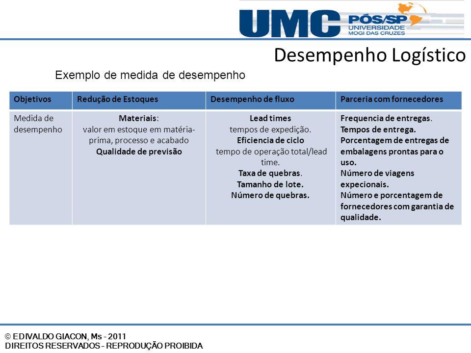 © EDIVALDO GIACON, Ms - 2011 DIREITOS RESERVADOS – REPRODUÇÃO PROIBIDA Desempenho Logístico Exemplo de medida de desempenho ObjetivosRedução de Estoqu