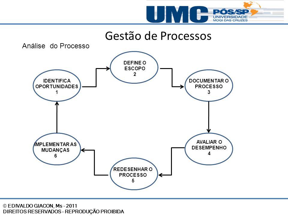 © EDIVALDO GIACON, Ms - 2011 DIREITOS RESERVADOS – REPRODUÇÃO PROIBIDA Gestão de Processos Análise do Processo IDENTIFICA OPORTUNIDADES 1 REDESENHAR O