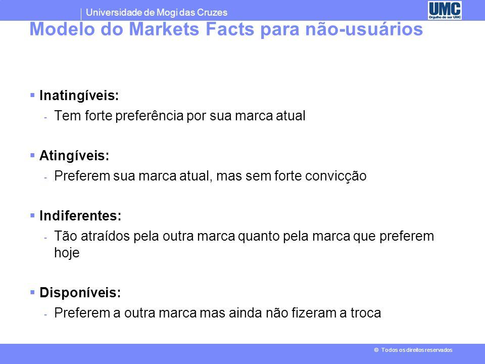 Universidade de Mogi das Cruzes © Todos os direitos reservados Modelo do Markets Facts para usuários Conversíveis: - à beira da mudança; extremamente
