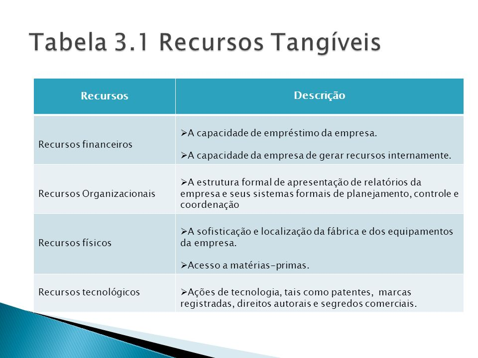 RecursosDescrição Recursos financeiros A capacidade de empréstimo da empresa. A capacidade da empresa de gerar recursos internamente. Recursos Organiz