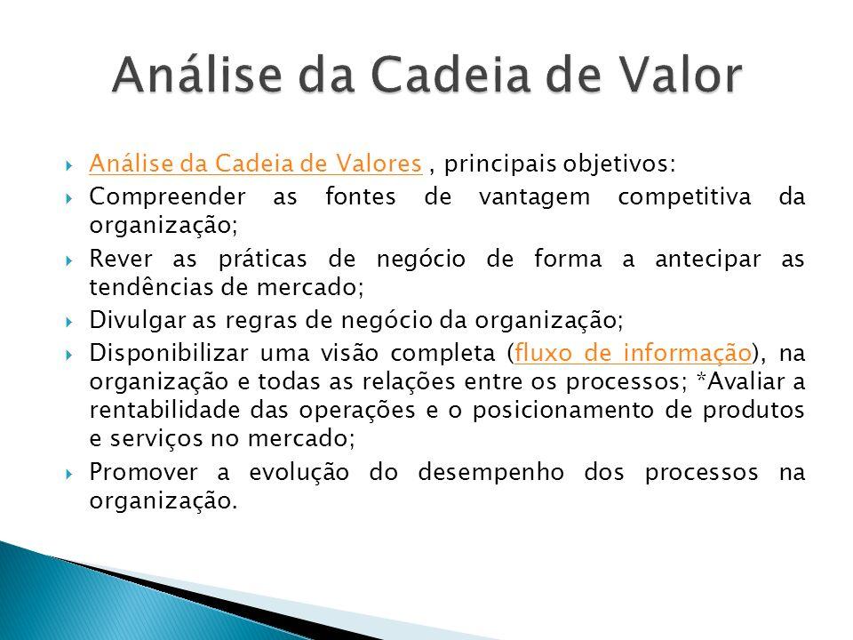 Análise da Cadeia de Valores, principais objetivos: Análise da Cadeia de Valores Compreender as fontes de vantagem competitiva da organização; Rever as práticas de negócio de forma a antecipar as tendências de mercado; Divulgar as regras de negócio da organização; Disponibilizar uma visão completa (fluxo de informação), na organização e todas as relações entre os processos; *Avaliar a rentabilidade das operações e o posicionamento de produtos e serviços no mercado;fluxo de informação Promover a evolução do desempenho dos processos na organização.