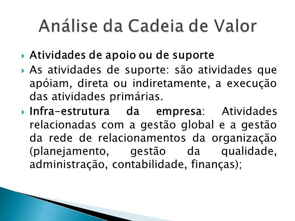 Atividades de apoio ou de suporte As atividades de suporte: são atividades que apóiam, direta ou indiretamente, a execução das atividades primárias.