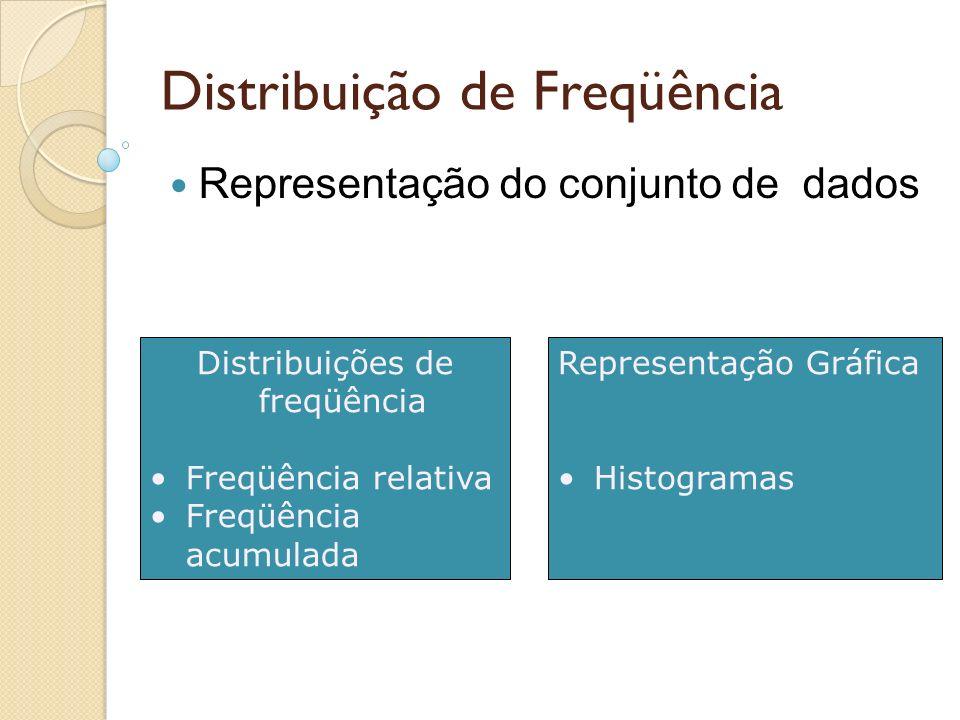 Distribuição de Freqüência Representação do conjunto de dados Representação Gráfica Histogramas Distribuições de freqüência Freqüência relativa Freqüência acumulada