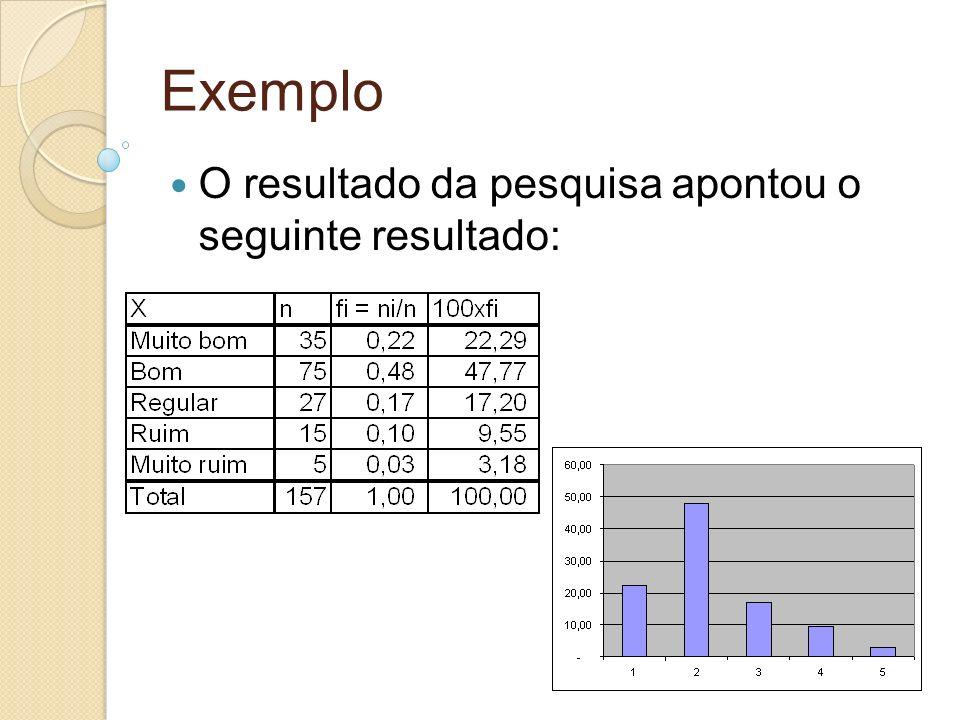 Exemplo O resultado da pesquisa apontou o seguinte resultado: