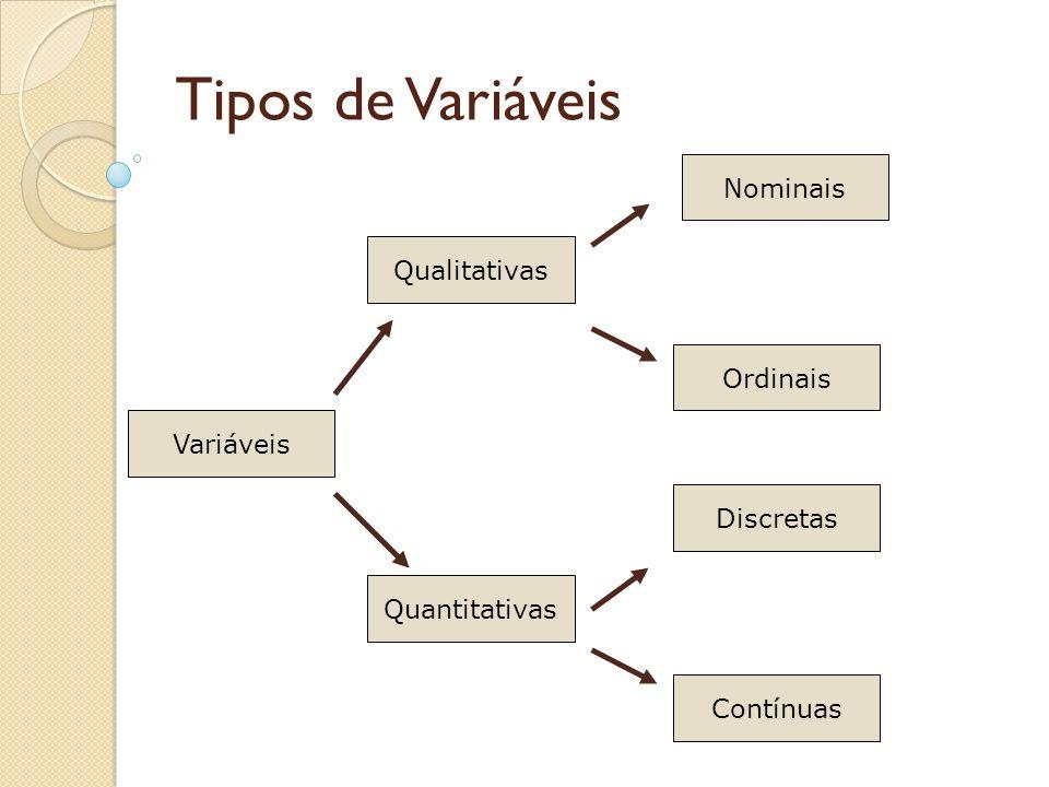 Tipos de Variáveis Variáveis Qualitativas Quantitativas Nominais Ordinais Discretas Contínuas