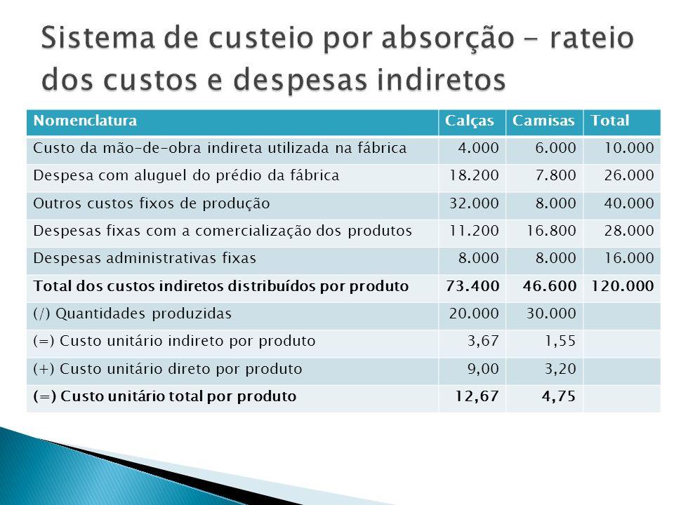 NomenclaturaCalçasCamisasTotal Custo da mão-de-obra indireta utilizada na fábrica4.0006.00010.000 Despesa com aluguel do prédio da fábrica18.2007.8002