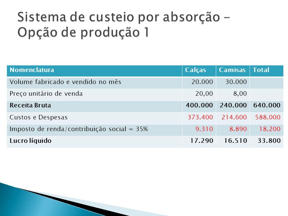 NomenclaturaCalçasCamisasTotal Volume fabricado e vendido no mês20.00030.000 Preço unitário de venda20,008,00 Receita Bruta400.000240.000640.000 Custo