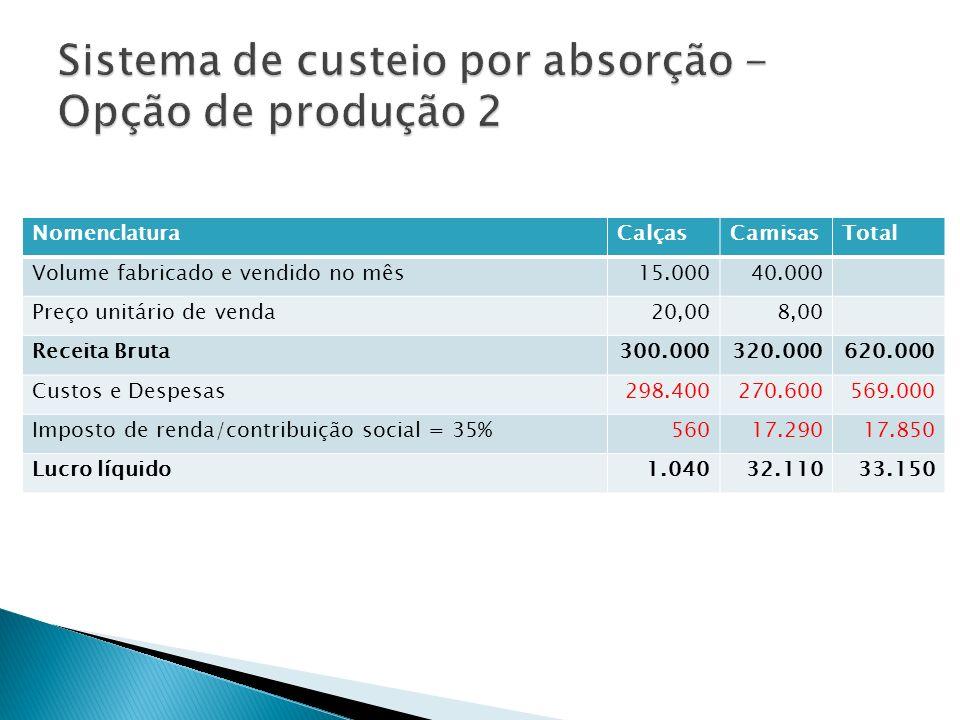 NomenclaturaCalçasCamisasTotal Volume fabricado e vendido no mês15.00040.000 Preço unitário de venda20,008,00 Receita Bruta300.000320.000620.000 Custo