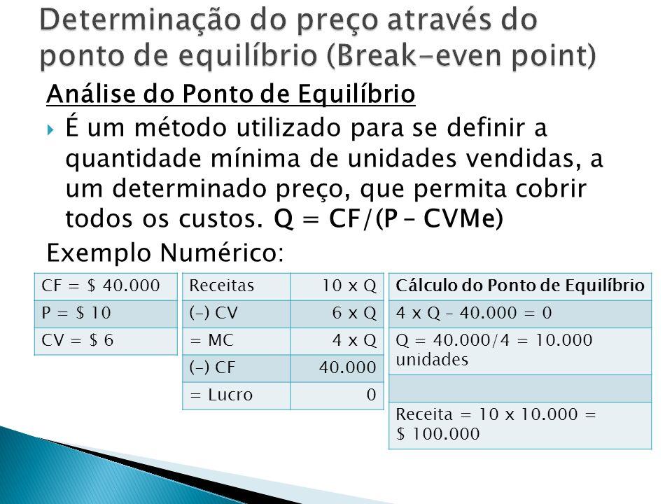 Análise do Ponto de Equilíbrio É um método utilizado para se definir a quantidade mínima de unidades vendidas, a um determinado preço, que permita cob