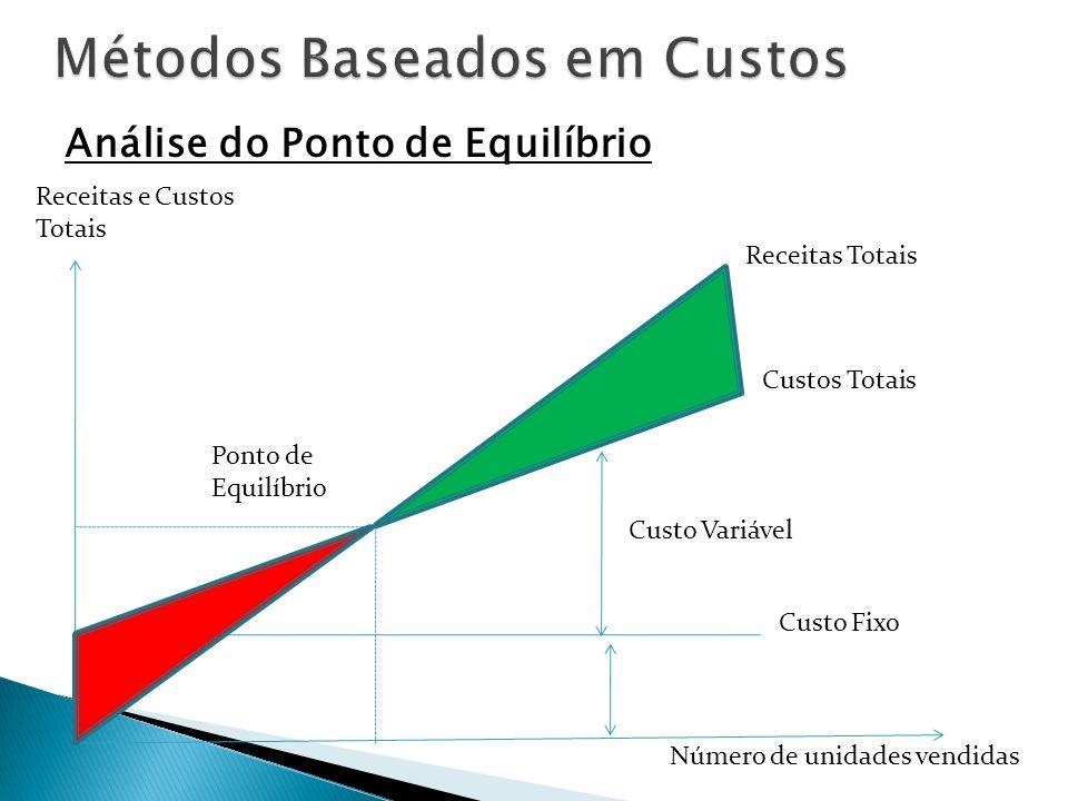 Análise do Ponto de Equilíbrio Receitas e Custos Totais Ponto de Equilíbrio Custo Fixo Número de unidades vendidas Receitas Totais Custos Totais Custo
