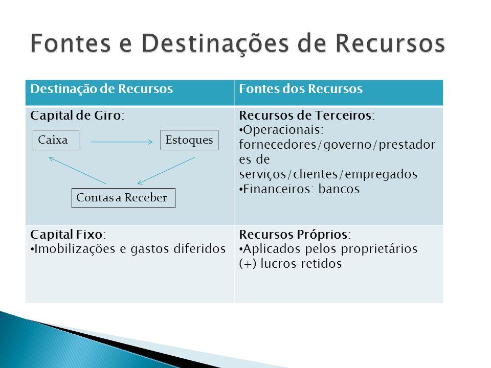 Destinação de RecursosFontes dos Recursos Capital de Giro:Recursos de Terceiros: Operacionais: fornecedores/governo/prestador es de serviços/clientes/