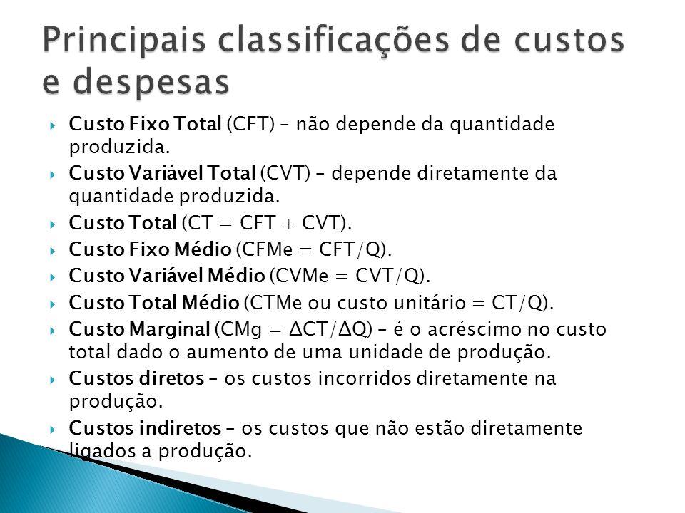 Custo Fixo Total (CFT) – não depende da quantidade produzida. Custo Variável Total (CVT) – depende diretamente da quantidade produzida. Custo Total (C