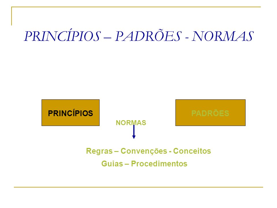 PRINCÍPIOS – PADRÕES - NORMAS NORMAS Regras – Convenções - Conceitos Guias – Procedimentos PRINCÍPIOS PADRÕES