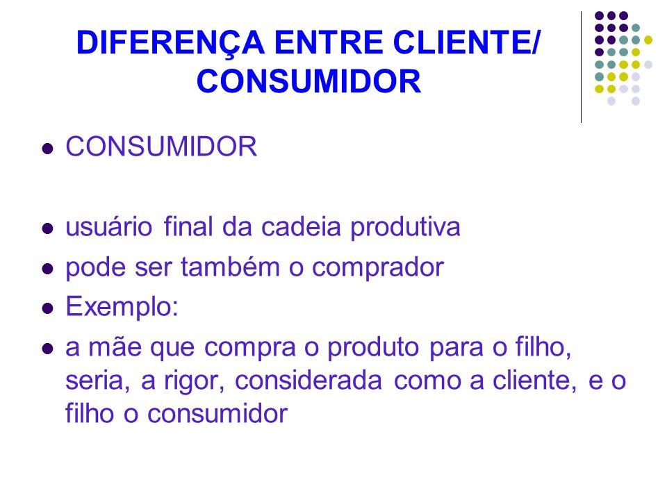 DIFERENÇA ENTRE CLIENTE/ CONSUMIDOR CONSUMIDOR usuário final da cadeia produtiva pode ser também o comprador Exemplo: a mãe que compra o produto para