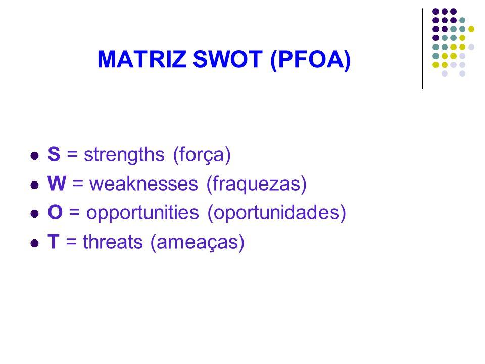 MATRIZ SWOT (PFOA) S = strengths (força) W = weaknesses (fraquezas) O = opportunities (oportunidades) T = threats (ameaças)