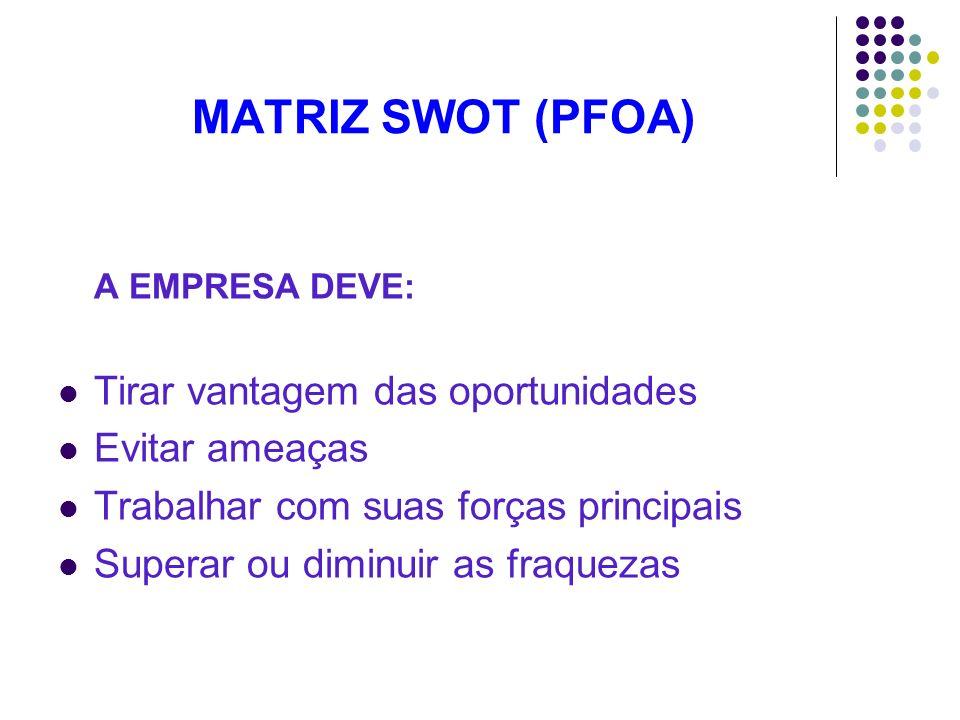 MATRIZ SWOT (PFOA) A EMPRESA DEVE: Tirar vantagem das oportunidades Evitar ameaças Trabalhar com suas forças principais Superar ou diminuir as fraquez