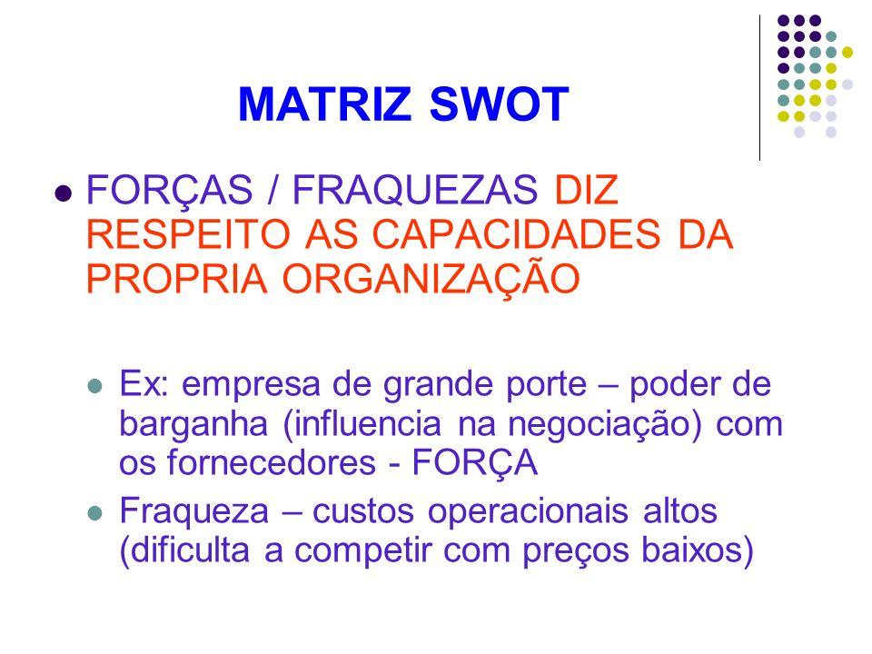 MATRIZ SWOT FORÇAS / FRAQUEZAS DIZ RESPEITO AS CAPACIDADES DA PROPRIA ORGANIZAÇÃO Ex: empresa de grande porte – poder de barganha (influencia na negoc