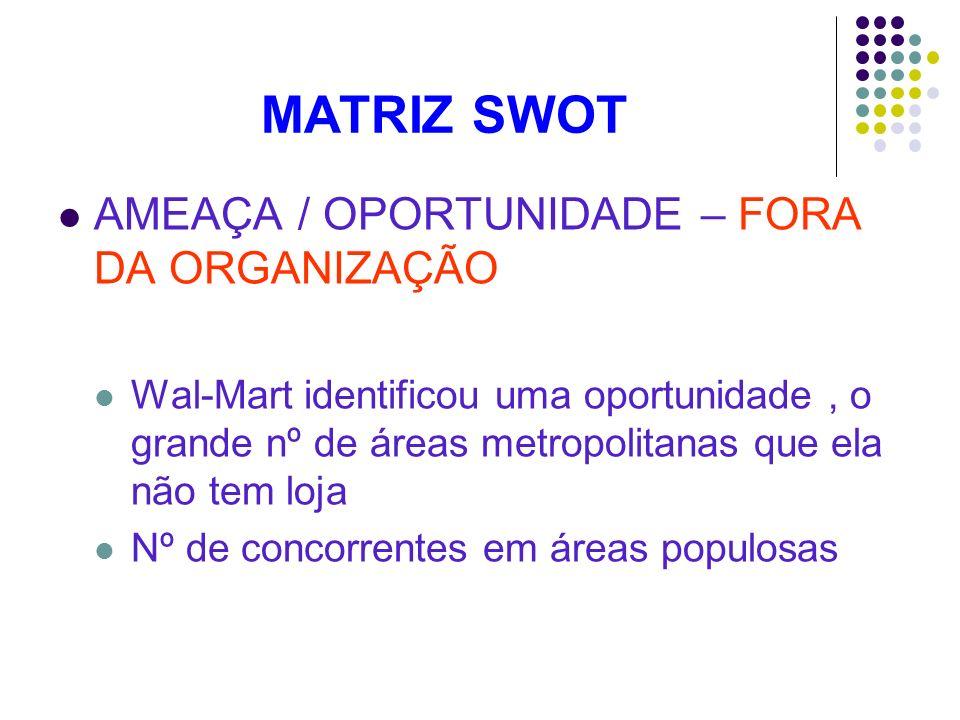 MATRIZ SWOT AMEAÇA / OPORTUNIDADE – FORA DA ORGANIZAÇÃO Wal-Mart identificou uma oportunidade, o grande nº de áreas metropolitanas que ela não tem loj