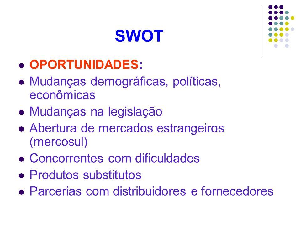 SWOT OPORTUNIDADES: Mudanças demográficas, políticas, econômicas Mudanças na legislação Abertura de mercados estrangeiros (mercosul) Concorrentes com