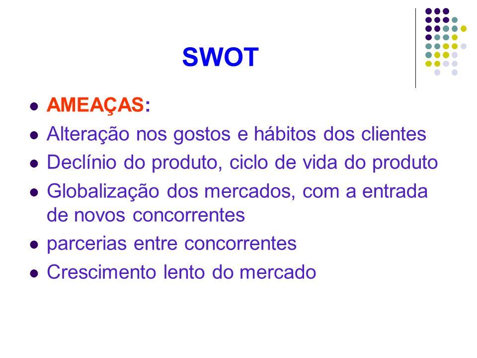 SWOT AMEAÇAS: Alteração nos gostos e hábitos dos clientes Declínio do produto, ciclo de vida do produto Globalização dos mercados, com a entrada de no