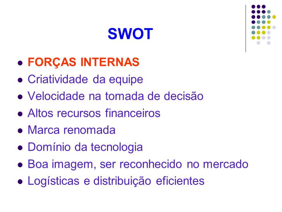 SWOT FORÇAS INTERNAS Criatividade da equipe Velocidade na tomada de decisão Altos recursos financeiros Marca renomada Domínio da tecnologia Boa imagem
