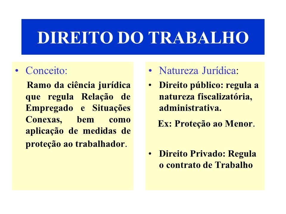 DIREITO DO TRABALHO Conceito: Ramo da ciência jurídica que regula Relação de Empregado e Situações Conexas, bem como aplicação de medidas de proteção