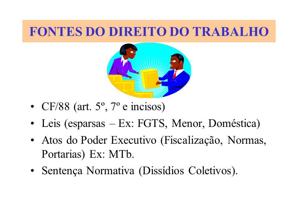 FONTES DO DIREITO DO TRABALHO CF/88 (art. 5º, 7º e incisos) Leis (esparsas – Ex: FGTS, Menor, Doméstica) Atos do Poder Executivo (Fiscalização, Normas