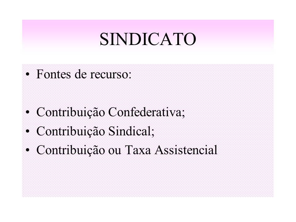 SINDICATO Fontes de recurso: Contribuição Confederativa; Contribuição Sindical; Contribuição ou Taxa Assistencial
