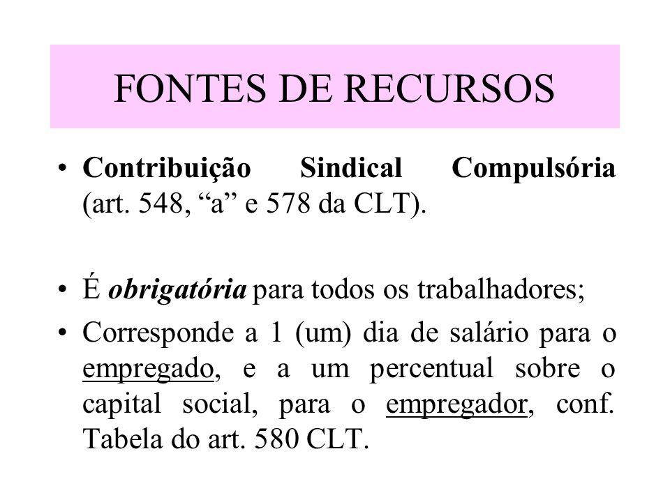 FONTES DE RECURSOS Contribuição Sindical Compulsória (art. 548, a e 578 da CLT). É obrigatória para todos os trabalhadores; Corresponde a 1 (um) dia d