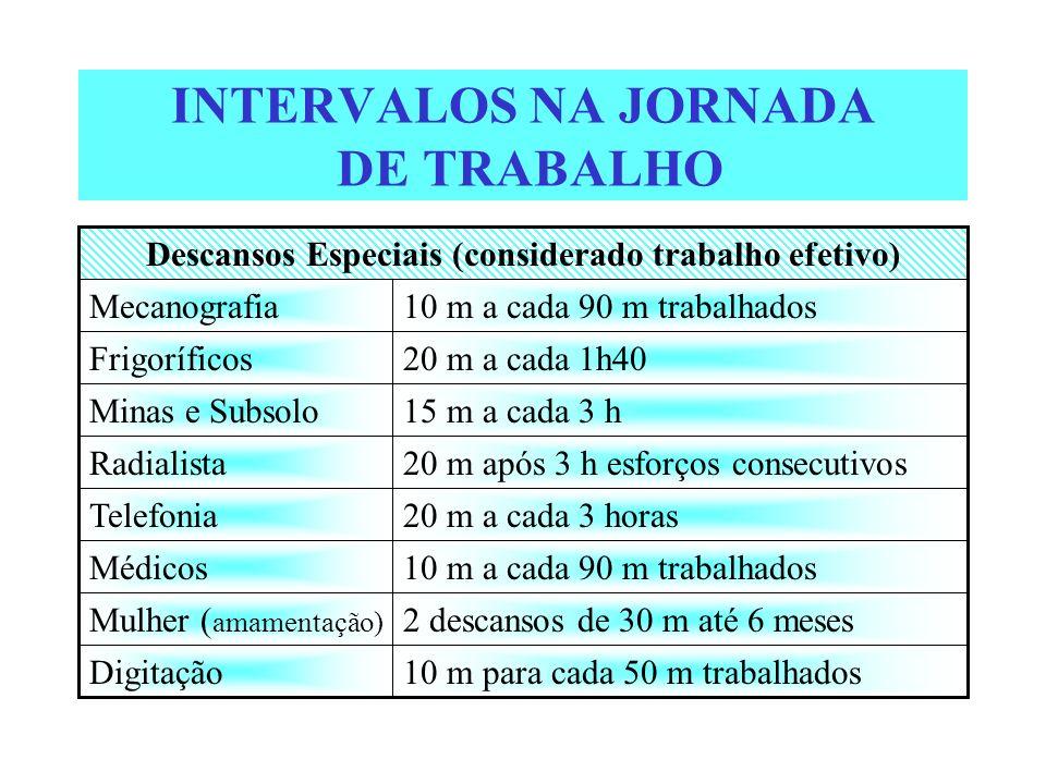 INTERVALOS NA JORNADA DE TRABALHO 10 m para cada 50 m trabalhadosDigitação 2 descansos de 30 m até 6 mesesMulher ( amamentação) 10 m a cada 90 m traba