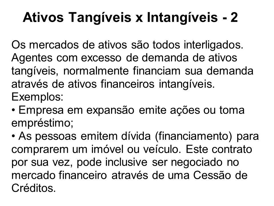 Ativos Tangíveis x Intangíveis - 2 Os mercados de ativos são todos interligados. Agentes com excesso de demanda de ativos tangíveis, normalmente finan