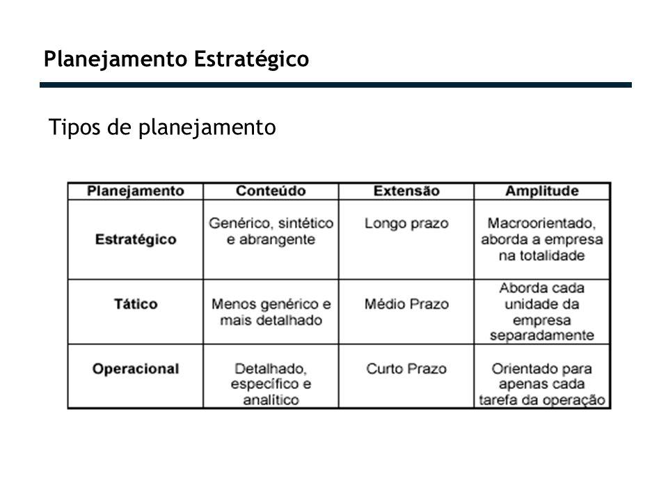 Planejamento Estratégico Tipos de planejamento