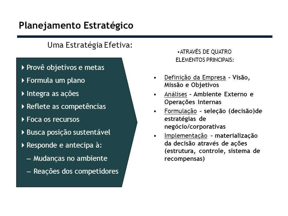 Planejamento Estratégico Uma Estratégia Efetiva: ATRAVÉS DE QUATRO ELEMENTOS PRINCIPAIS: Definição da Empresa – Visão, Missão e Objetivos Análises – Ambiente Externo e Operações Internas Formulação – seleção (decisão)de estratégias de negócio/corporativas Implementação – materialização da decisão através de ações (estrutura, controle, sistema de recompensas) Provê objetivos e metas Formula um plano Integra as ações Reflete as competências Foca os recursos Busca posição sustentável Responde e antecipa à: – Mudanças no ambiente – Reações dos competidores