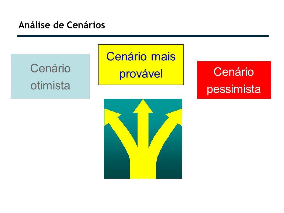Análise de Cenários Cenário otimista Cenário mais provável Cenário pessimista