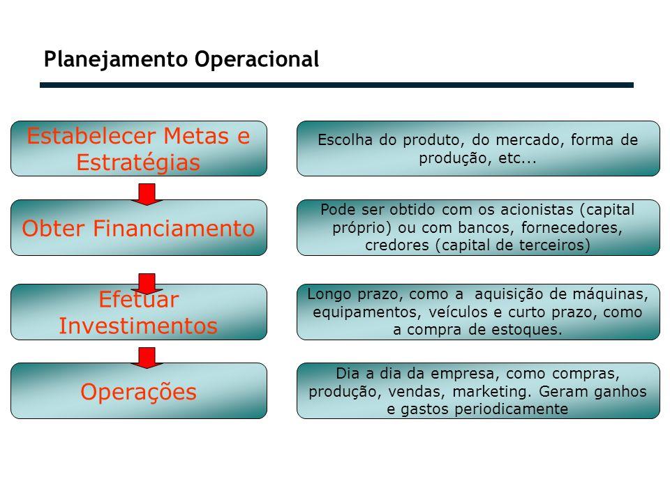 Planejamento Operacional Operações Dia a dia da empresa, como compras, produção, vendas, marketing. Geram ganhos e gastos periodicamente Estabelecer M