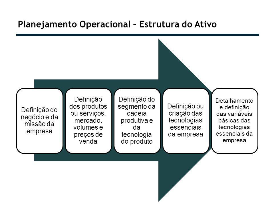 Planejamento Operacional – Estrutura do Ativo Definição do negócio e da missão da empresa Definição dos produtos ou serviços, mercado, volumes e preço