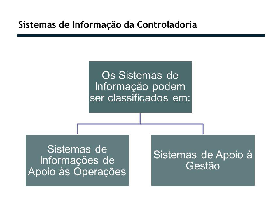 Sistemas de Informação da Controladoria Os Sistemas de Informação podem ser classificados em: Sistemas de Informações de Apoio às Operações Sistemas d