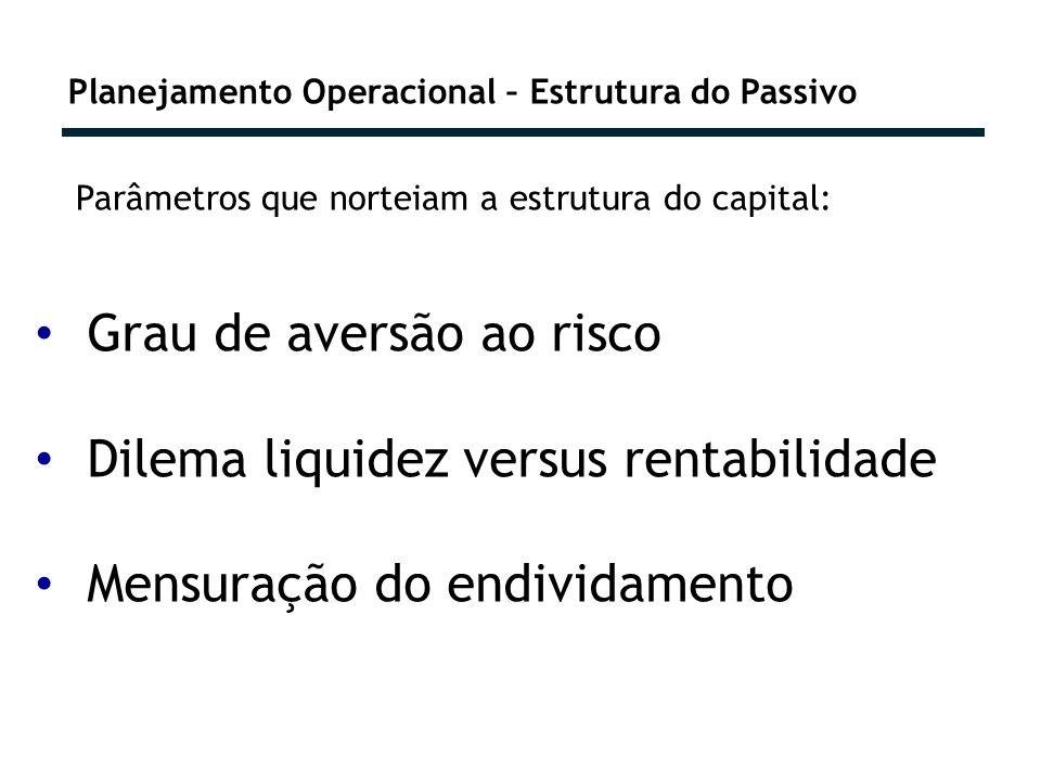 Planejamento Operacional – Estrutura do Passivo Grau de aversão ao risco Dilema liquidez versus rentabilidade Mensuração do endividamento Parâmetros que norteiam a estrutura do capital: