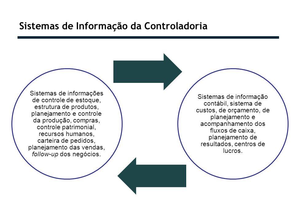 Sistemas de Informação da Controladoria Sistemas de informações de controle de estoque, estrutura de produtos, planejamento e controle da produção, compras, controle patrimonial, recursos humanos, carteira de pedidos, planejamento das vendas, follow-up dos negócios.
