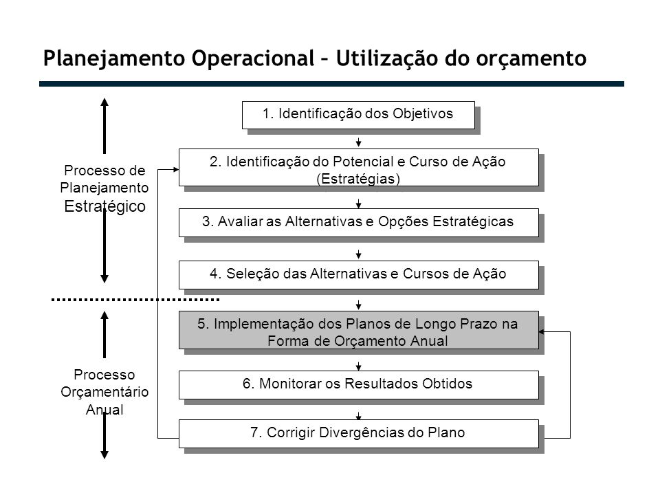 Planejamento Operacional – Utilização do orçamento 1. Identificação dos Objetivos 2. Identificação do Potencial e Curso de Ação (Estratégias) 3. Avali