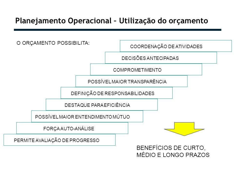 Planejamento Operacional – Utilização do orçamento O ORÇAMENTO POSSIBILITA: COORDENAÇÃO DE ATIVIDADES DECISÕES ANTECIPADAS COMPROMETIMENTO POSSÍVEL MAIOR TRANSPARÊNCIA DEFINIÇÃO DE RESPONSABILIDADES DESTAQUE PARA EFICIÊNCIA POSSÍVEL MAIOR ENTENDIMENTO MÚTUO FORÇA AUTO-ANÁLISE PERMITE AVALIAÇÃO DE PROGRESSO BENEFÍCIOS DE CURTO, MÉDIO E LONGO PRAZOS