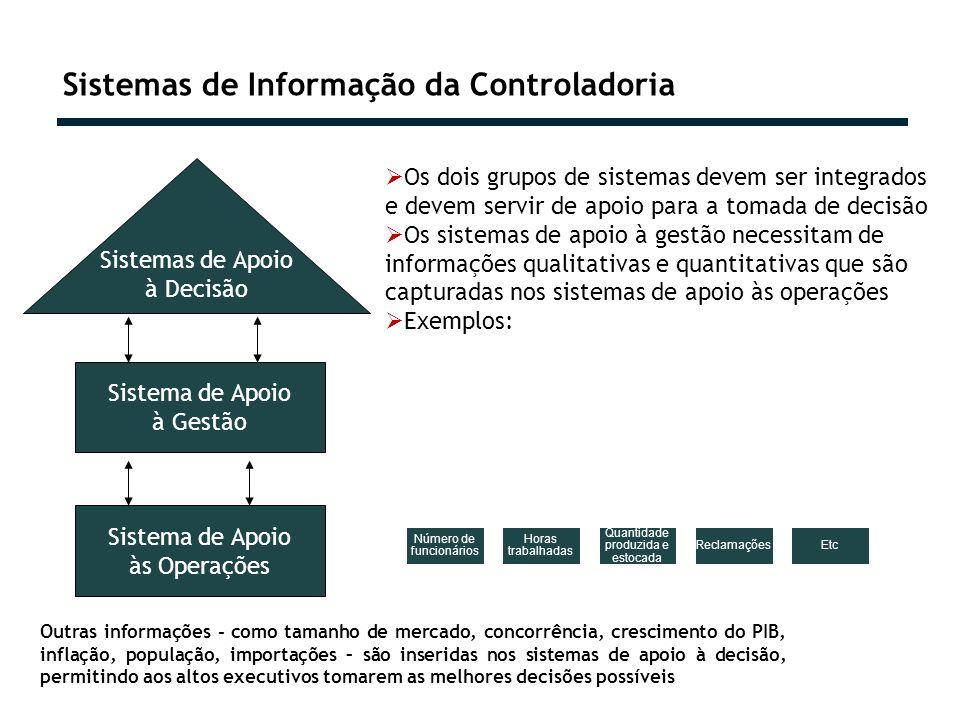 Sistemas de Informação da Controladoria Sistema de Apoio às Operações Sistema de Apoio à Gestão Sistemas de Apoio à Decisão Os dois grupos de sistemas