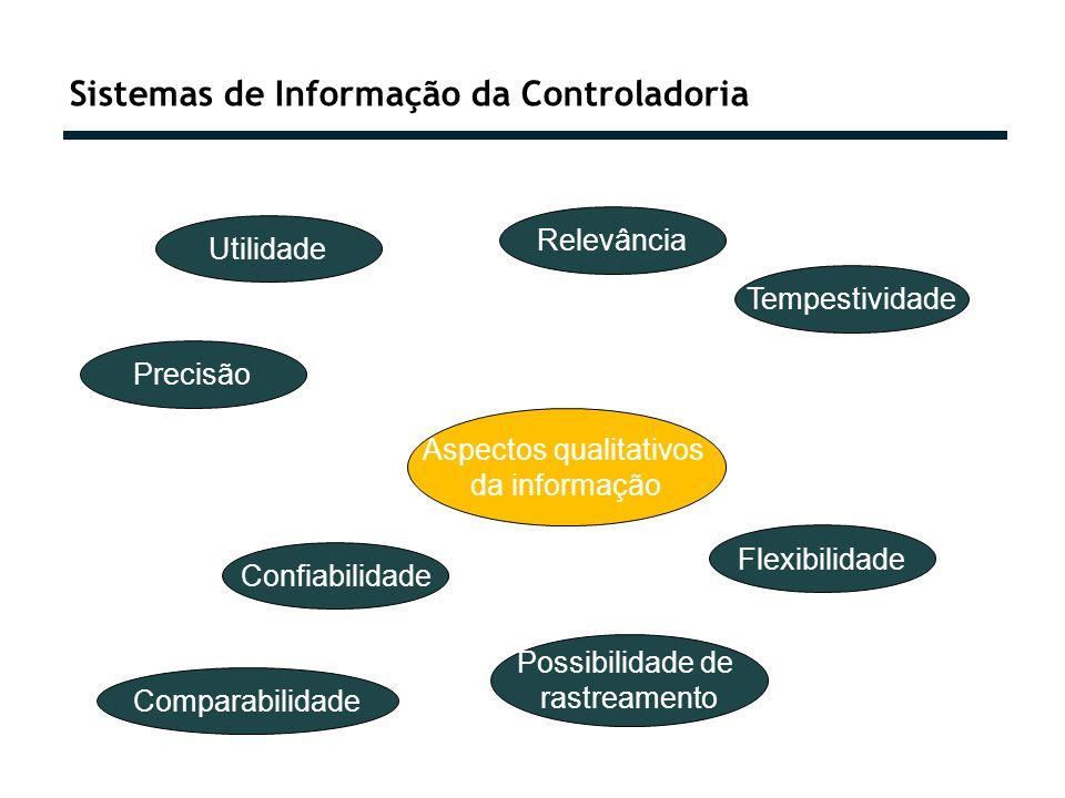 Sistemas de Informação da Controladoria Aspectos qualitativos da informação Utilidade Confiabilidade Precisão Relevância Flexibilidade Tempestividade