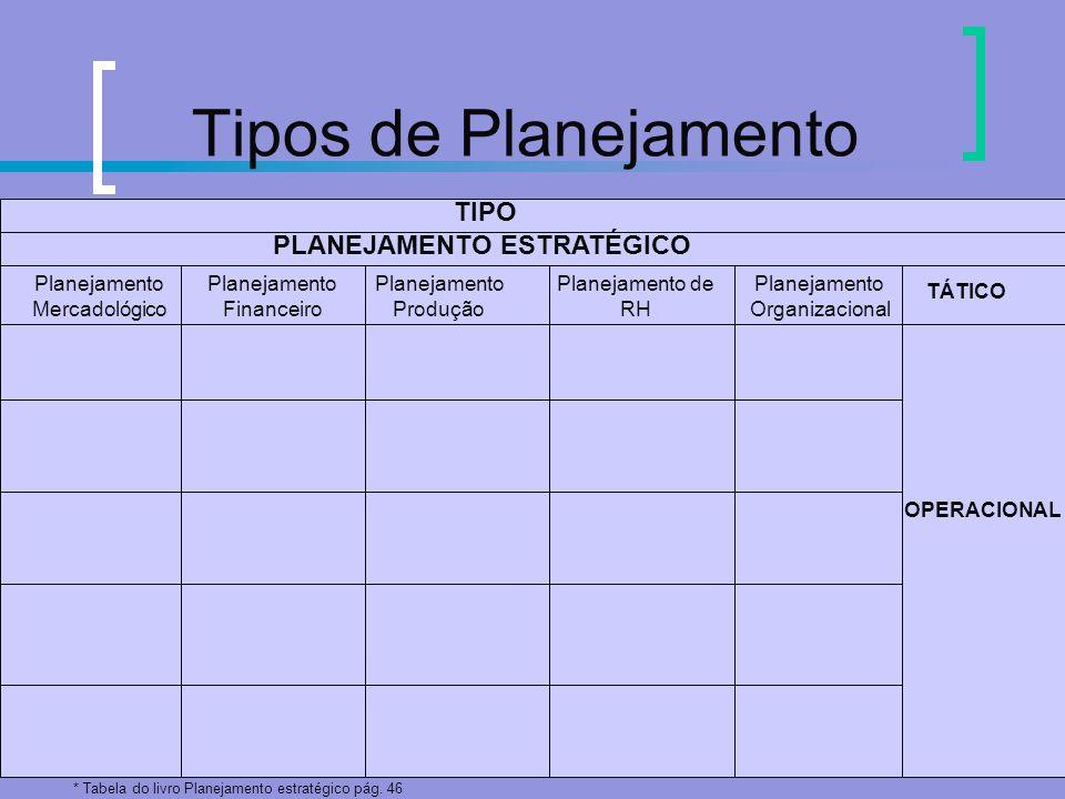 Tipos de Planejamento TIPO PLANEJAMENTO ESTRATÉGICO Planejamento Mercadológico Planejamento Financeiro Planejamento Produção Planejamento de RH Planej